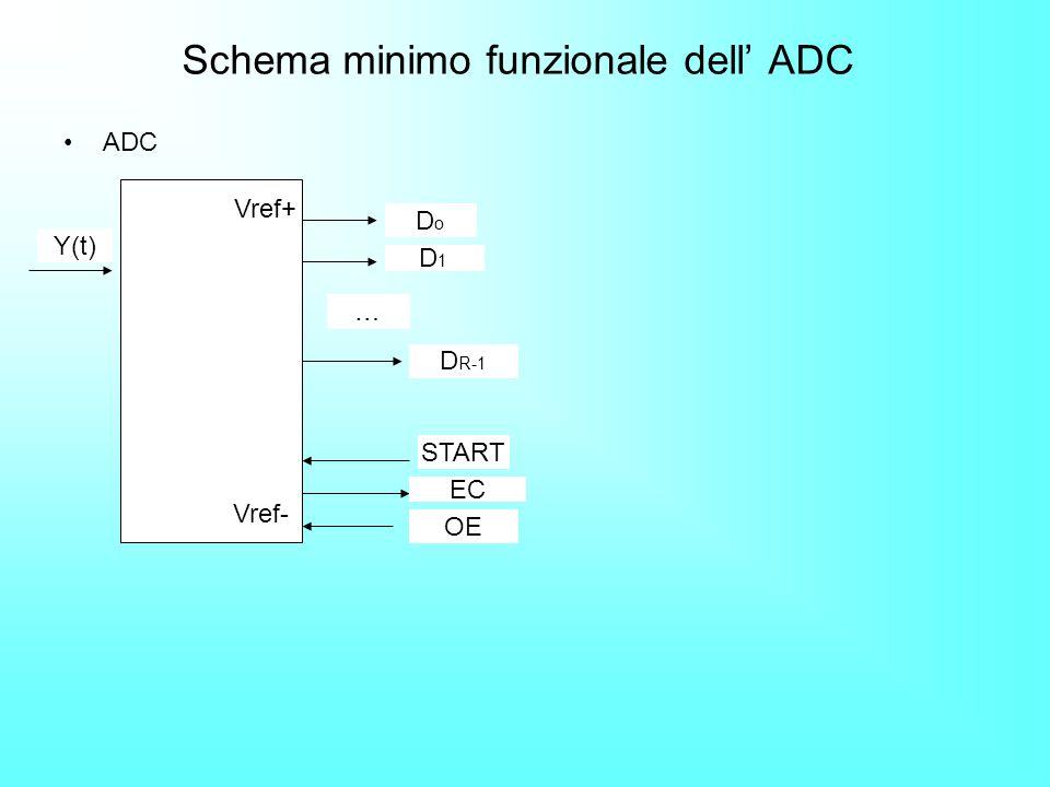 Schema minimo funzionale dell' ADC