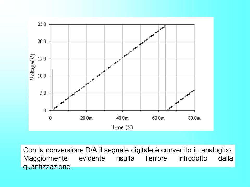 Con la conversione D/A il segnale digitale è convertito in analogico