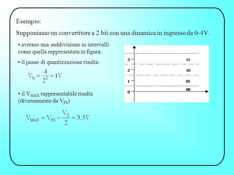 Esempio: Supponiamo un convertitore a 2 bit con una dinamica in ingresso da 0-4V.