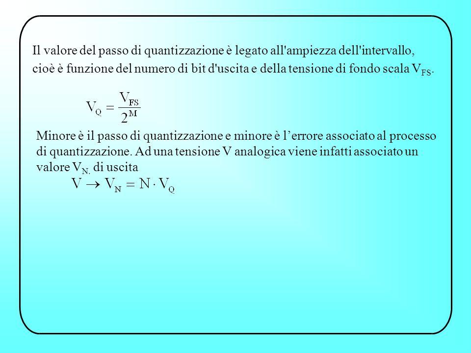 Il valore del passo di quantizzazione è legato all ampiezza dell intervallo, cioè è funzione del numero di bit d uscita e della tensione di fondo scala VFS.