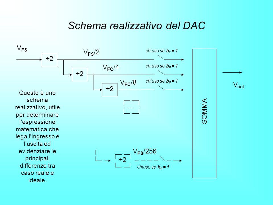 Schema realizzativo del DAC