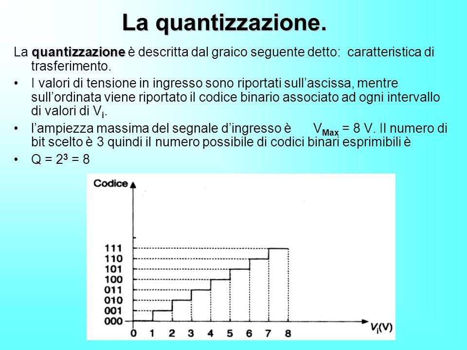 La quantizzazione. La quantizzazione è descritta dal graico seguente detto: caratteristica di trasferimento.