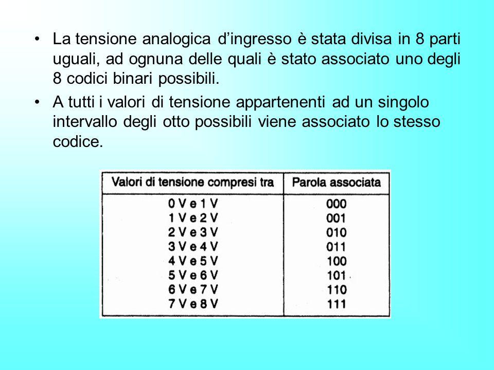 La tensione analogica d'ingresso è stata divisa in 8 parti uguali, ad ognuna delle quali è stato associato uno degli 8 codici binari possibili.