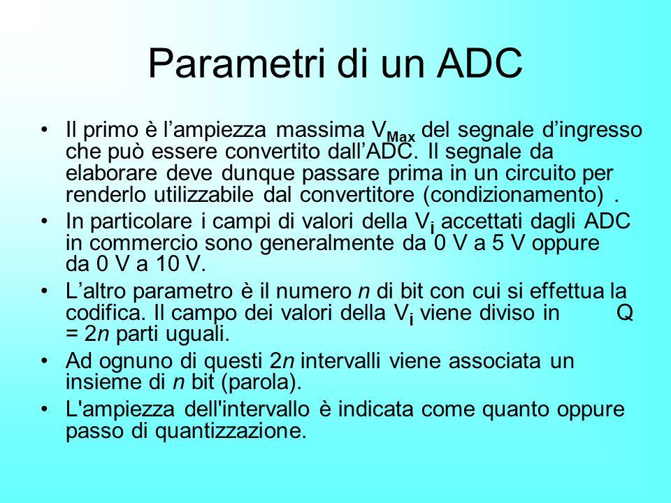 Parametri di un ADC