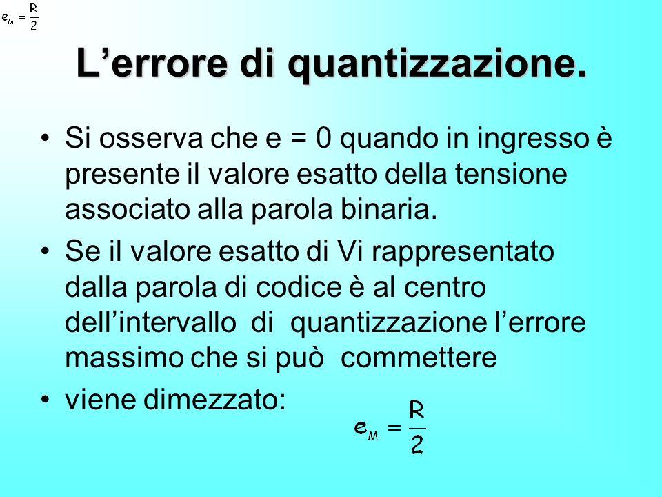 L'errore di quantizzazione.