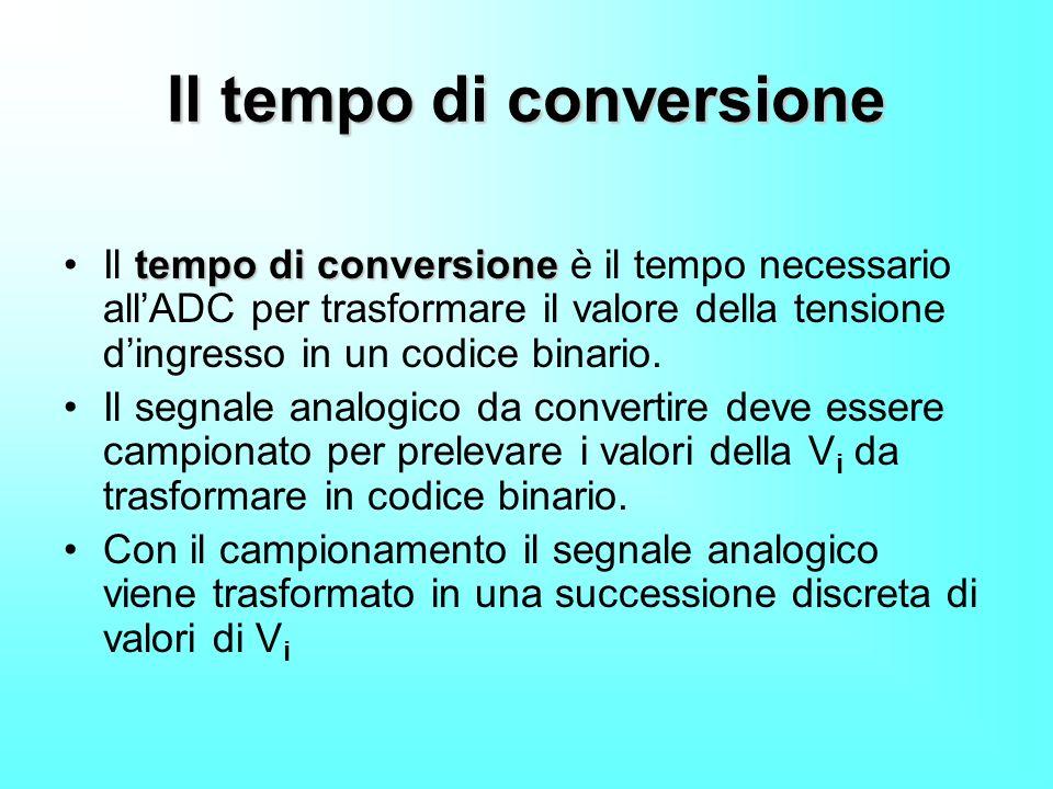Il tempo di conversione