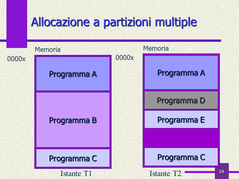 Allocazione a partizioni multiple