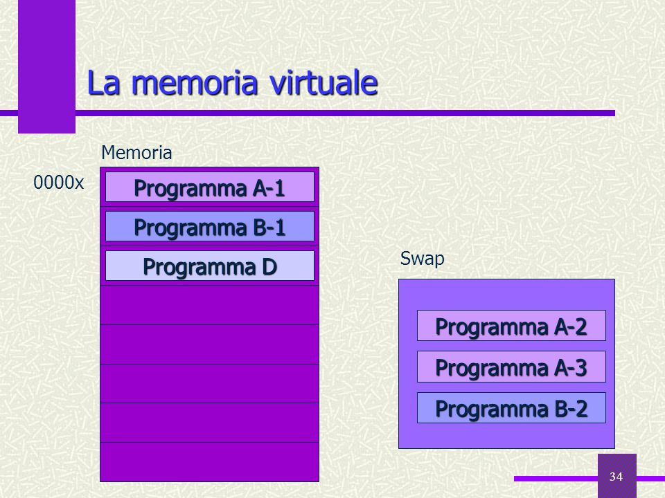 La memoria virtuale Programma A-1 Programma B-1 Programma D