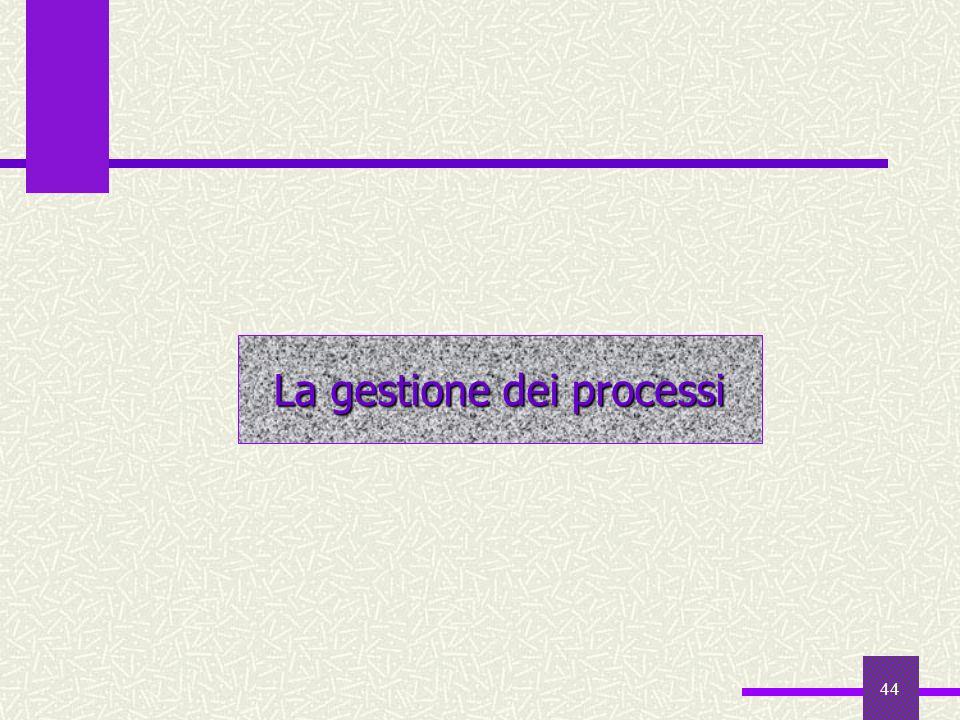 La gestione dei processi