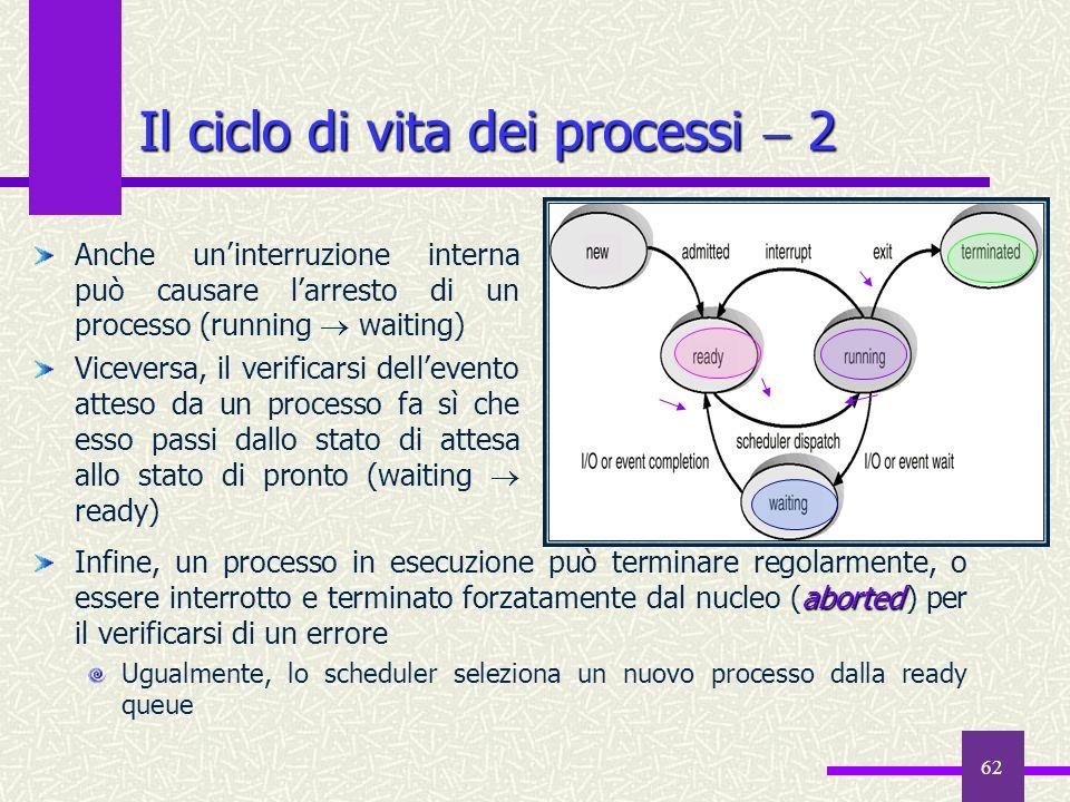 Il ciclo di vita dei processi  2