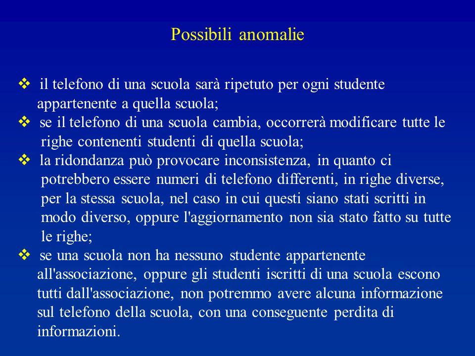 Possibili anomalie il telefono di una scuola sarà ripetuto per ogni studente. appartenente a quella scuola;