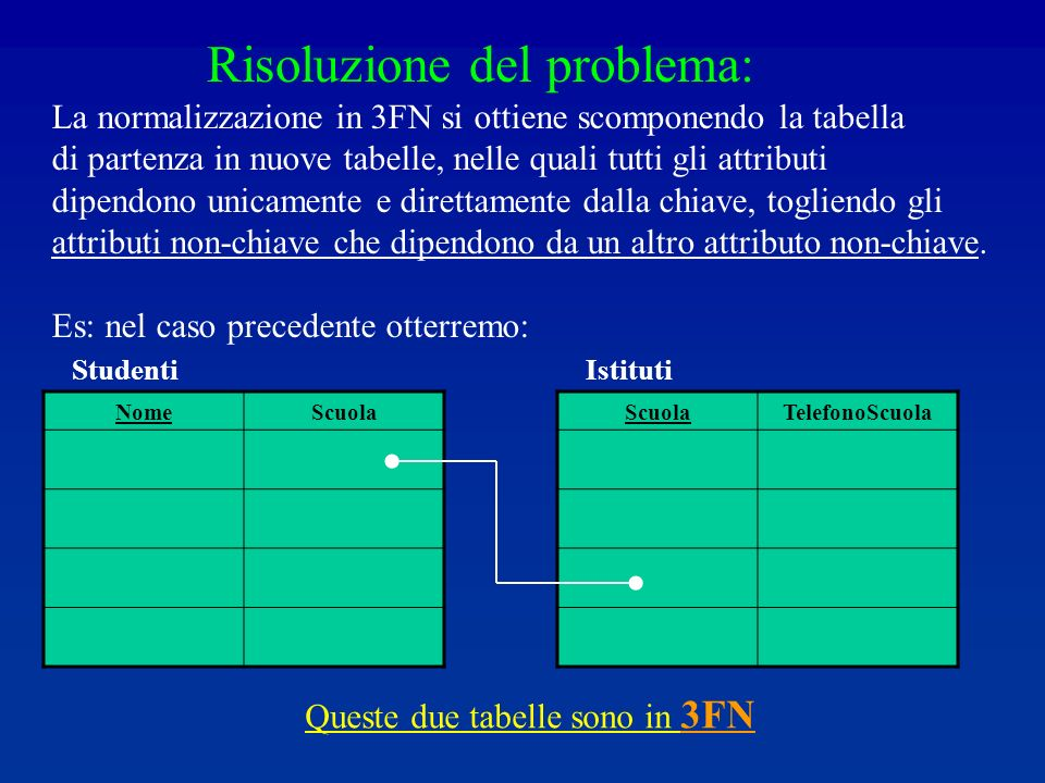 Risoluzione del problema: