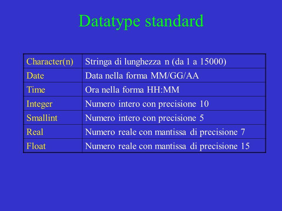 Datatype standard Character(n) Stringa di lunghezza n (da 1 a 15000)