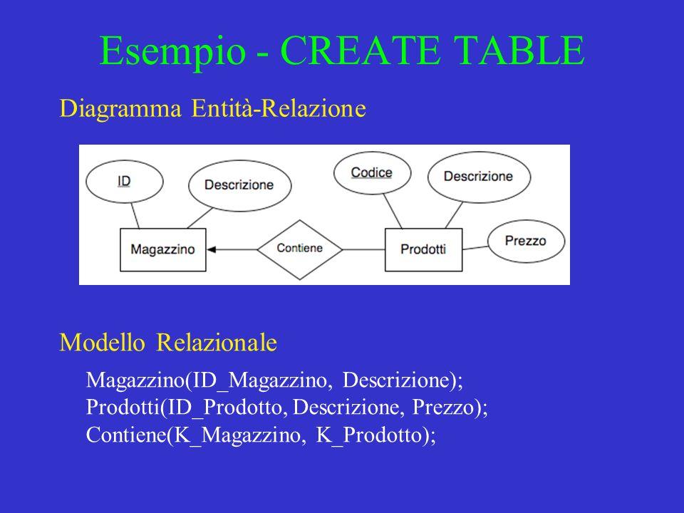 Esempio - CREATE TABLE Diagramma Entità-Relazione Modello Relazionale