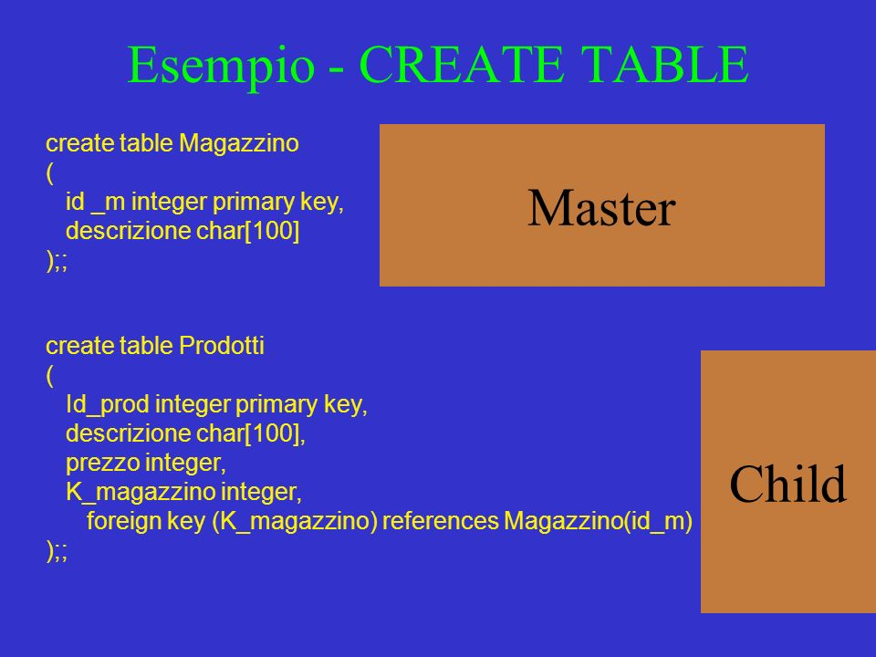 Esempio - CREATE TABLE Master Child create table Magazzino (