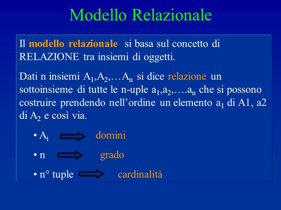 Modello Relazionale Il modello relazionale si basa sul concetto di RELAZIONE tra insiemi di oggetti.
