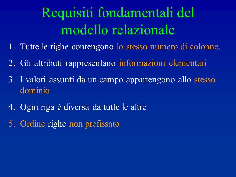 Requisiti fondamentali del modello relazionale