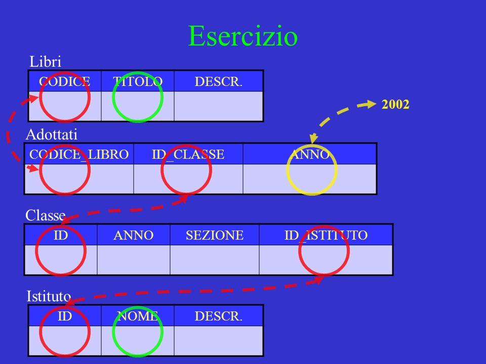 Esercizio Libri Adottati Classe Istituto CODICE TITOLO DESCR. 2002