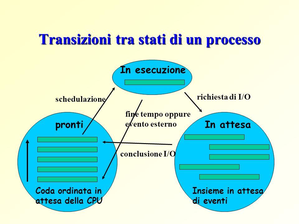 Transizioni tra stati di un processo