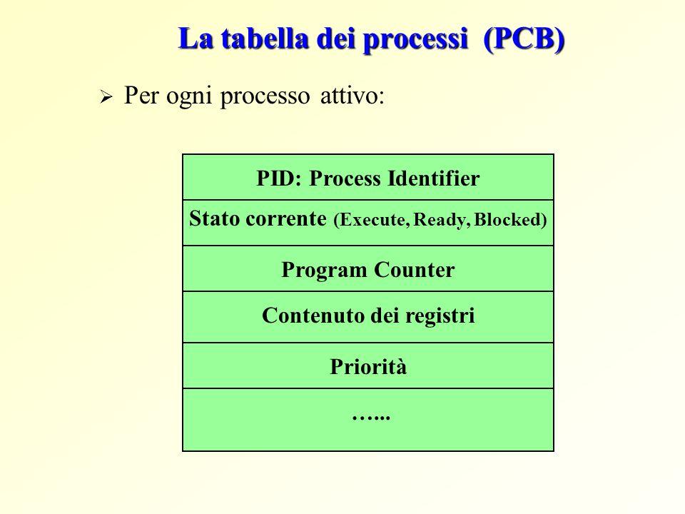La tabella dei processi (PCB)