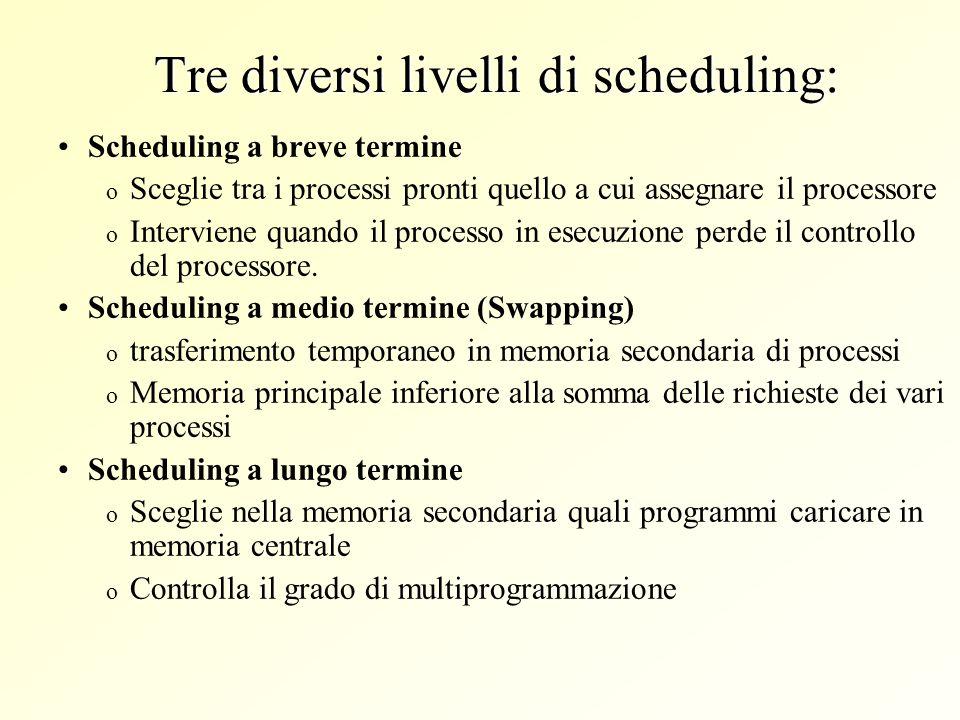 Tre diversi livelli di scheduling: