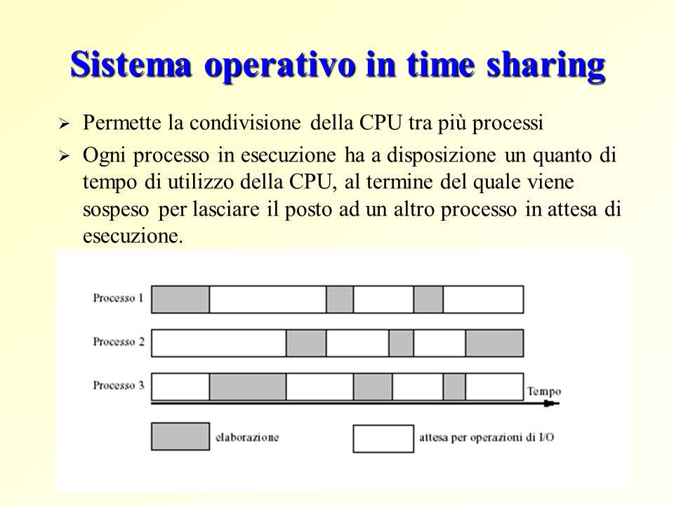 Sistema operativo in time sharing