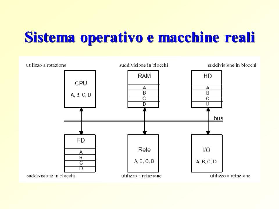 Sistema operativo e macchine reali