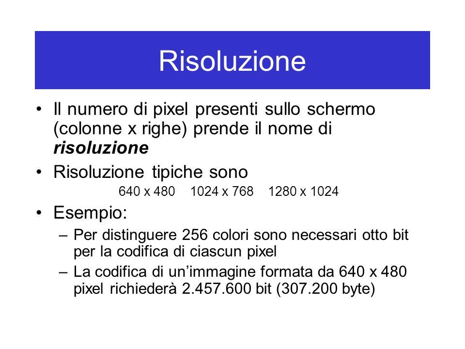RisoluzioneIl numero di pixel presenti sullo schermo (colonne x righe) prende il nome di risoluzione.
