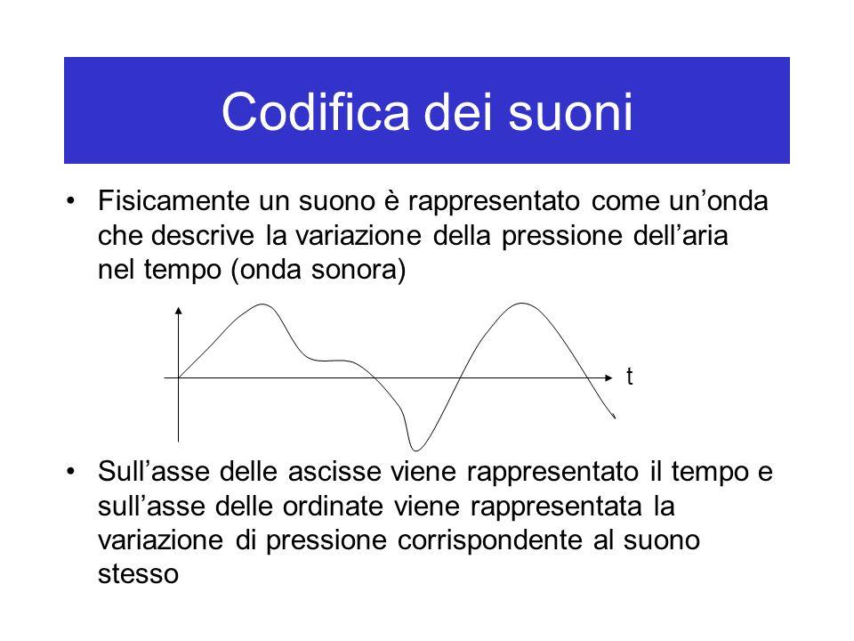 Codifica dei suoniFisicamente un suono è rappresentato come un'onda che descrive la variazione della pressione dell'aria nel tempo (onda sonora)