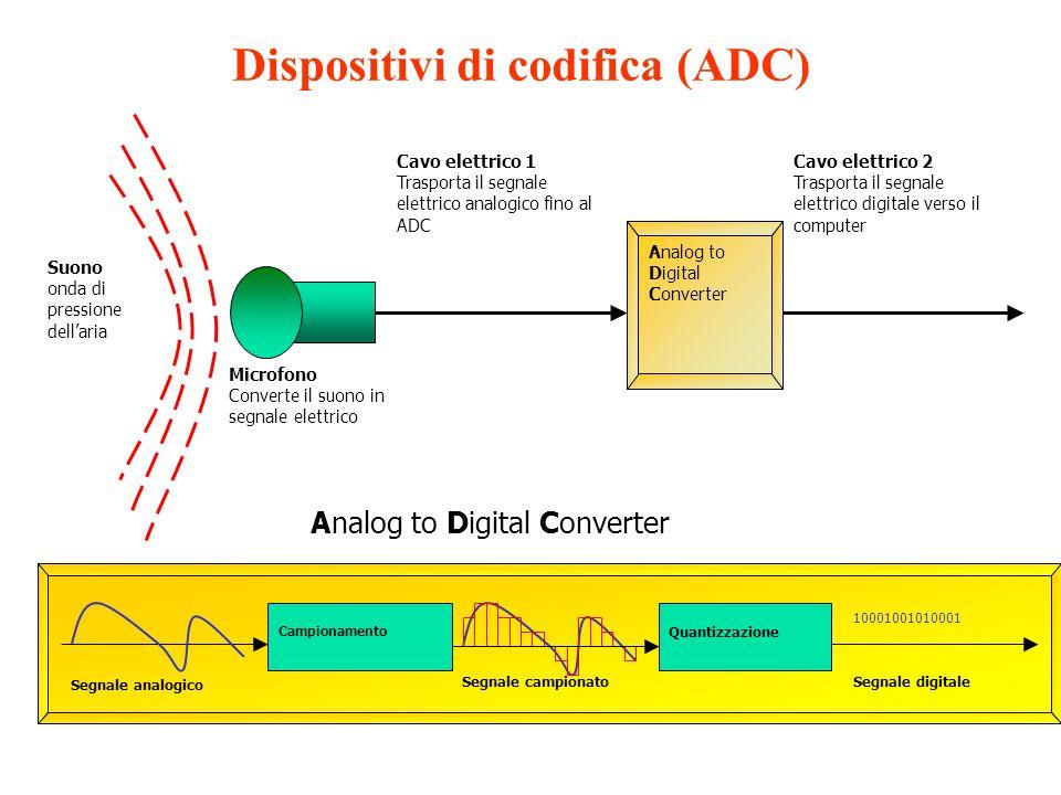 Dispositivi di codifica (ADC)
