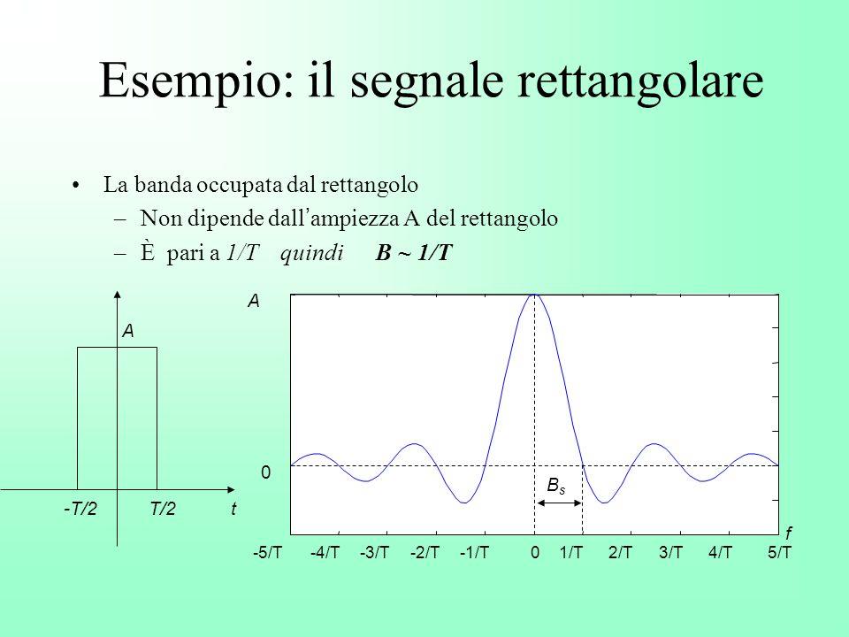 Esempio: il segnale rettangolare
