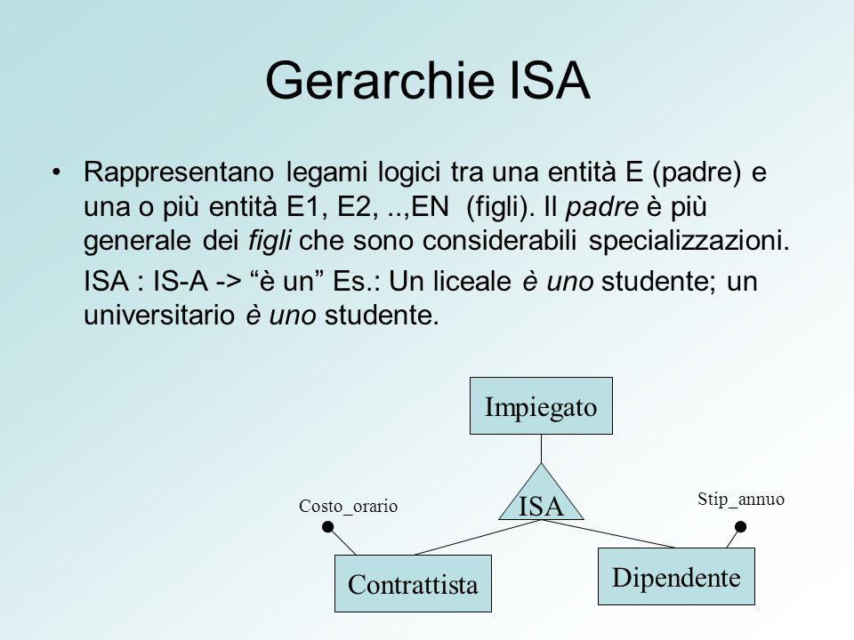 Gerarchie ISA
