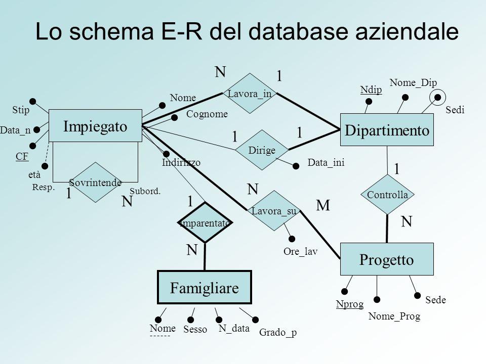 Lo schema E-R del database aziendale
