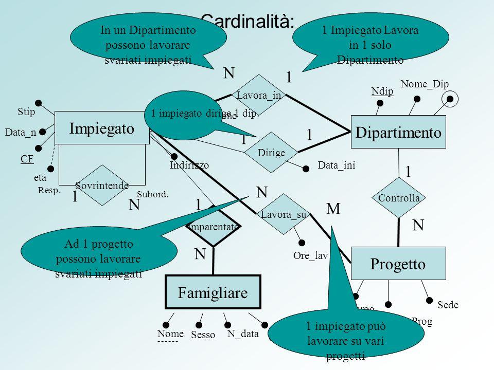 Cardinalità: Impiegato Dipartimento 1 N M Progetto Famigliare