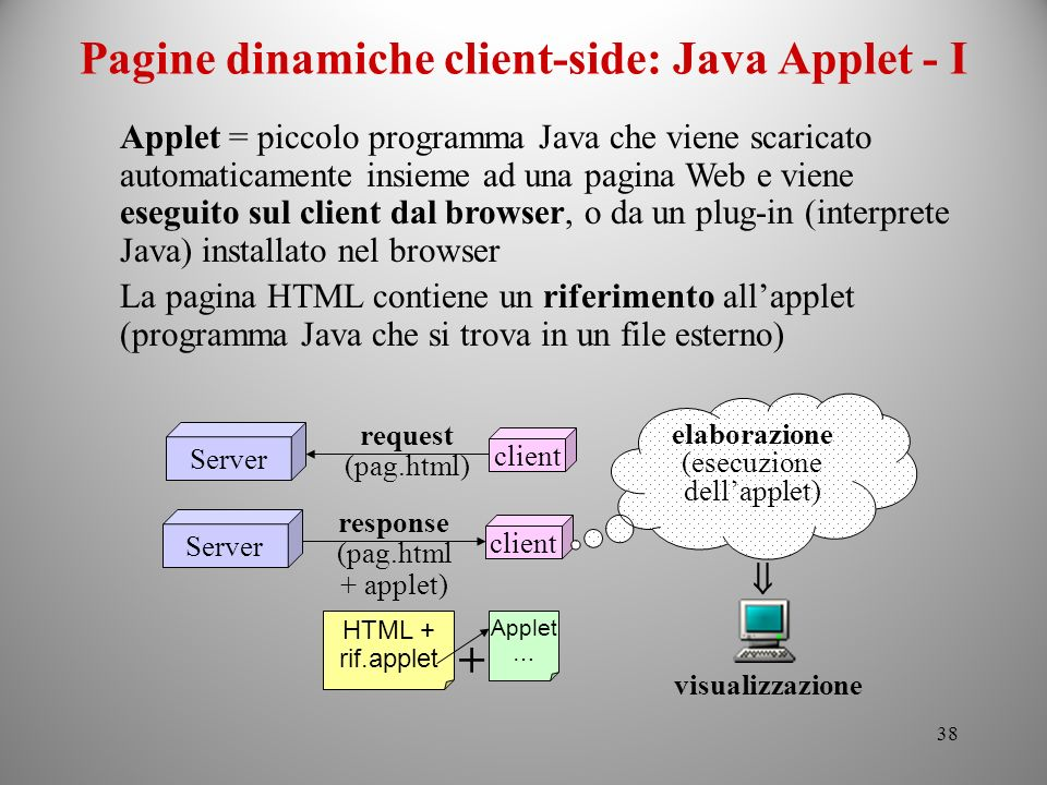 Pagine dinamiche client-side: Java Applet - I