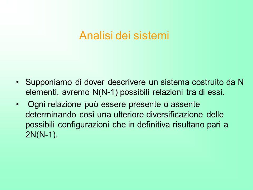 Analisi dei sistemi Supponiamo di dover descrivere un sistema costruito da N elementi, avremo N(N-1) possibili relazioni tra di essi.