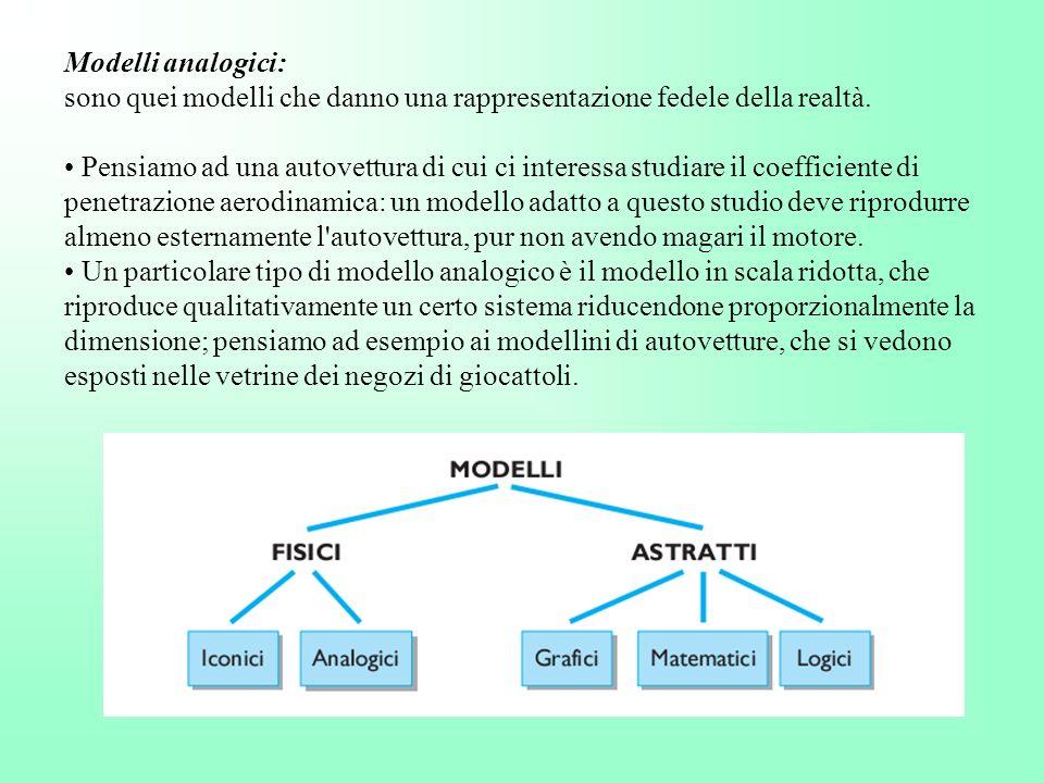 Modelli analogici: sono quei modelli che danno una rappresentazione fedele della realtà.