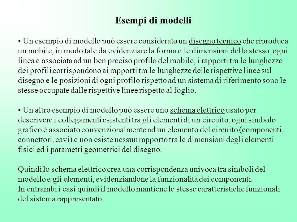 Esempi di modelli