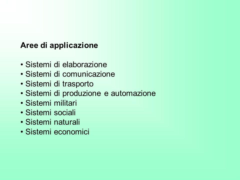 Aree di applicazione • Sistemi di elaborazione. • Sistemi di comunicazione. • Sistemi di trasporto.