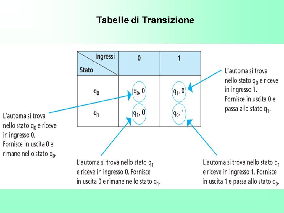 Tabelle di Transizione