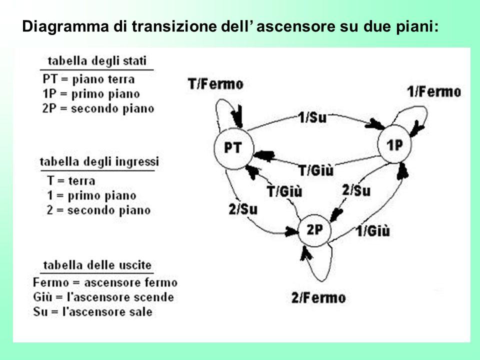 Diagramma di transizione dell' ascensore su due piani: