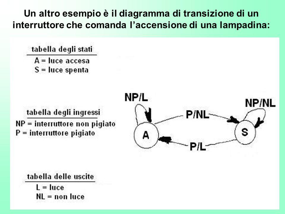 Un altro esempio è il diagramma di transizione di un interruttore che comanda l'accensione di una lampadina:
