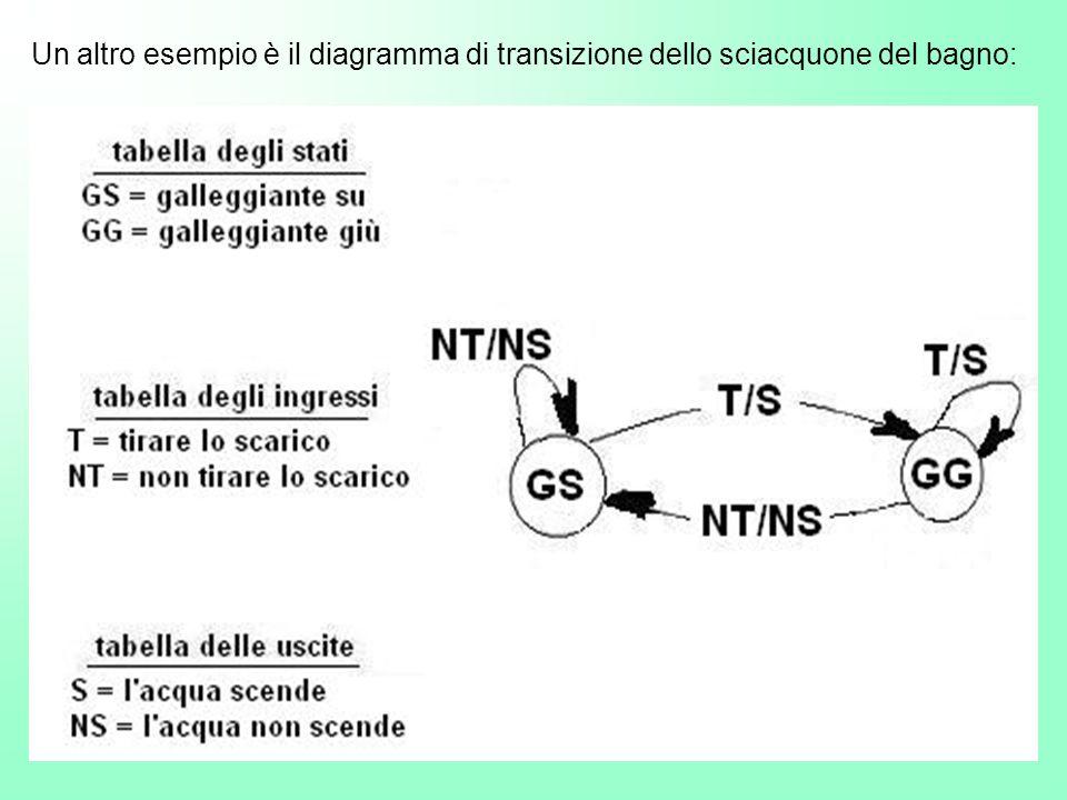 Un altro esempio è il diagramma di transizione dello sciacquone del bagno:
