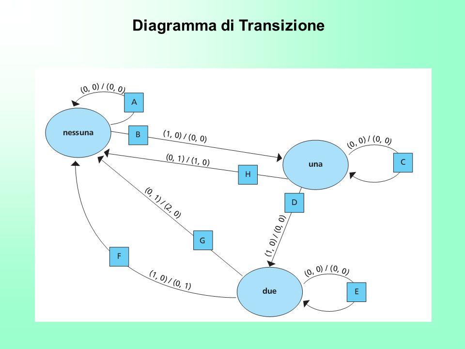 Diagramma di Transizione