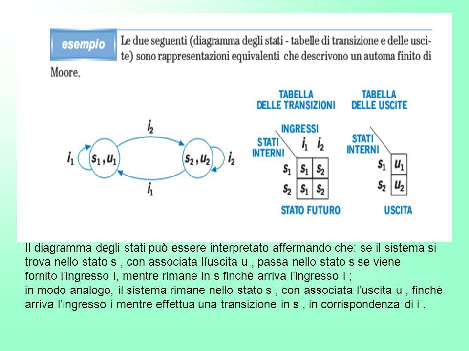 Il diagramma degli stati può essere interpretato affermando che: se il sistema si trova nello stato s , con associata líuscita u , passa nello stato s se viene