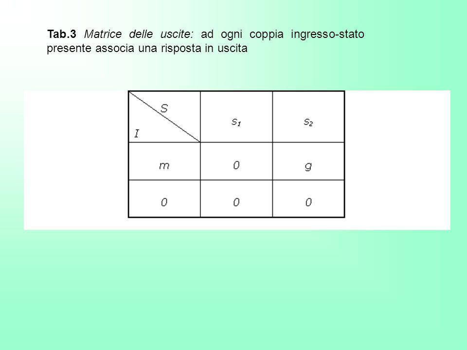 Tab.3 Matrice delle uscite: ad ogni coppia ingresso-stato presente associa una risposta in uscita