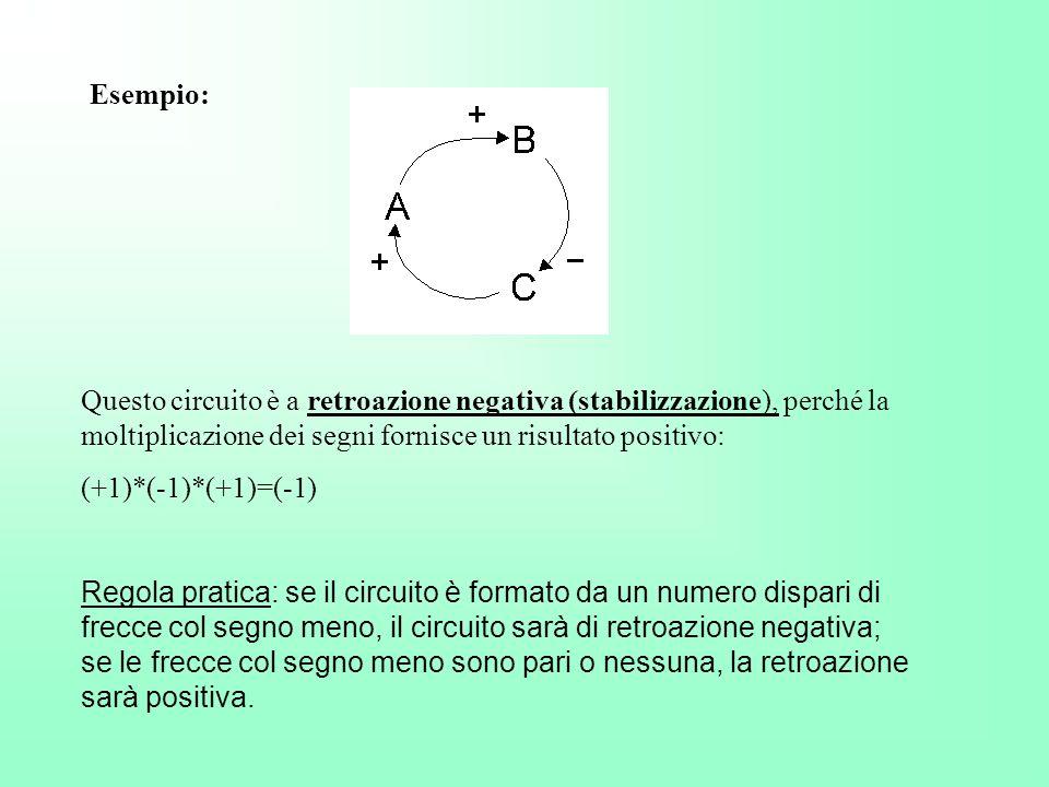 Esempio: Questo circuito è a retroazione negativa (stabilizzazione), perché la moltiplicazione dei segni fornisce un risultato positivo: