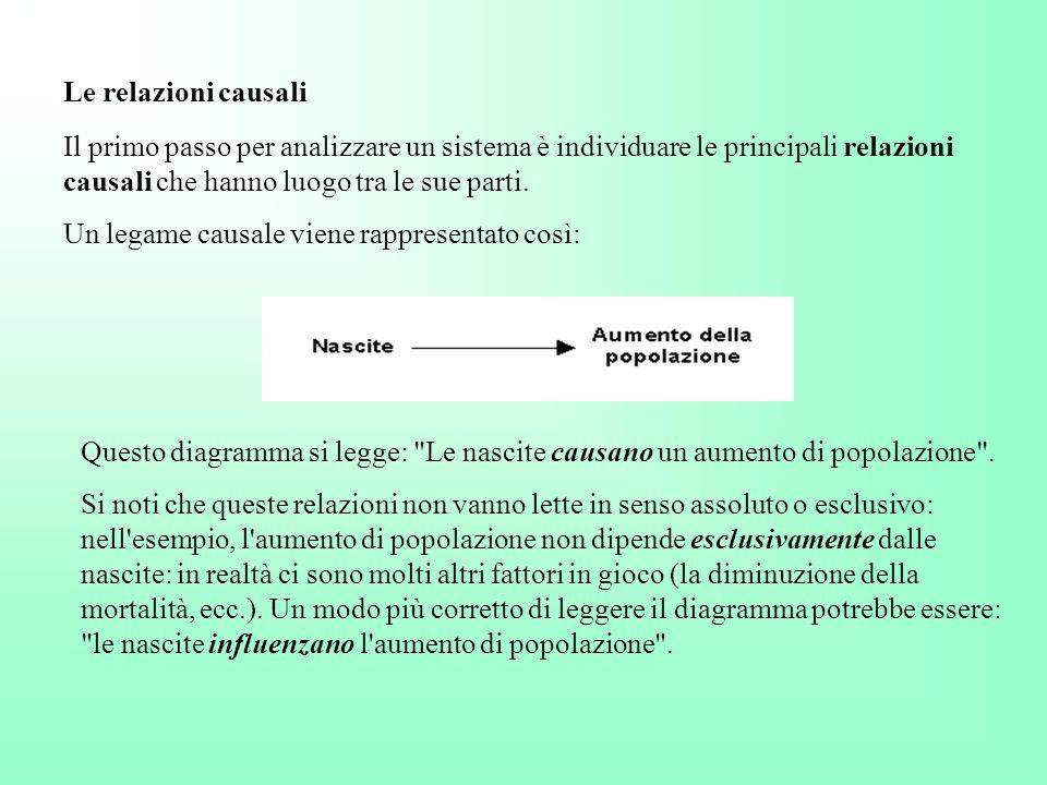Le relazioni causali Il primo passo per analizzare un sistema è individuare le principali relazioni causali che hanno luogo tra le sue parti.