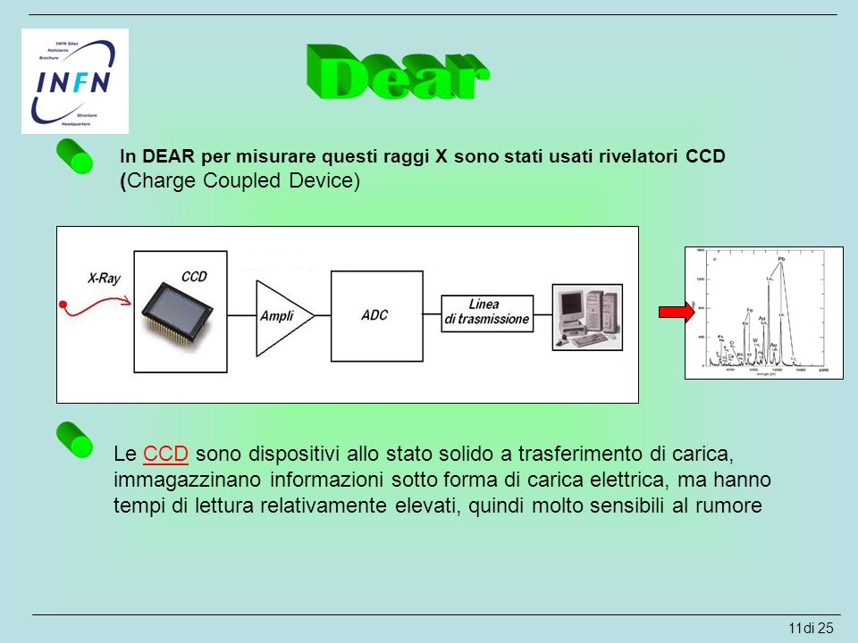 Dear In DEAR per misurare questi raggi X sono stati usati rivelatori CCD (Charge Coupled Device)