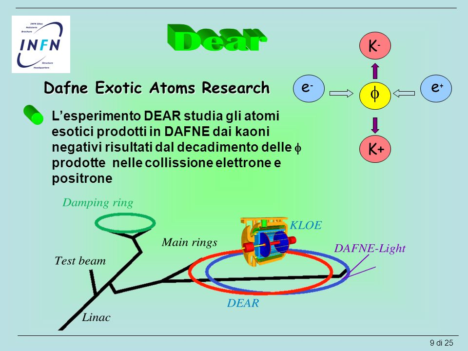  Dear e- e+ K+ K- Dafne Exotic Atoms Research